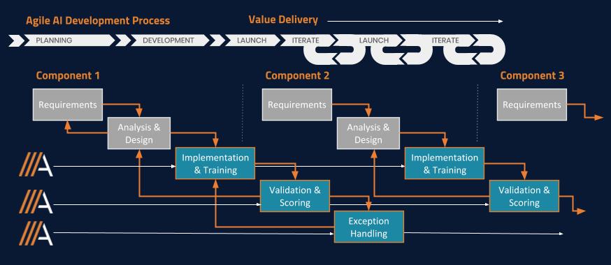 agile workflow reverse-1