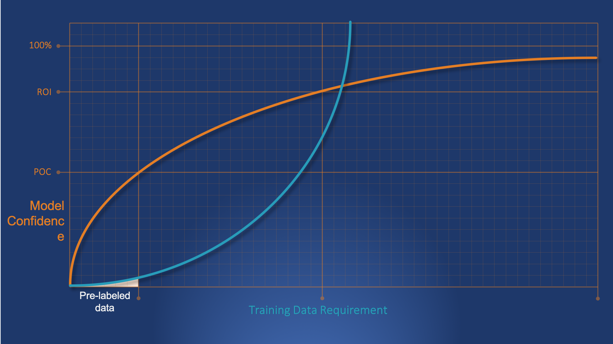 Model Confidence vs Training Data2