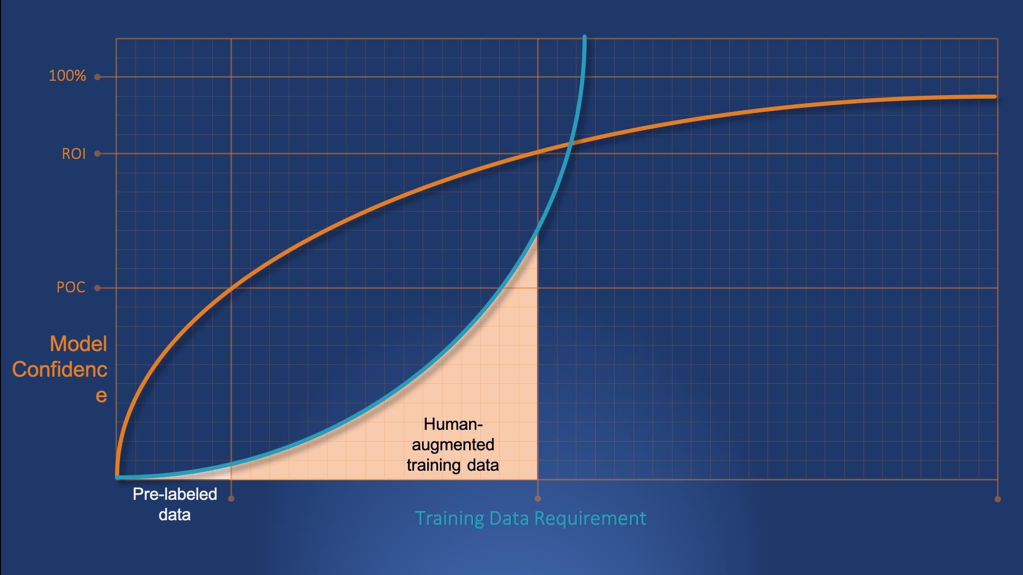 Model Confidence vs Training Data3