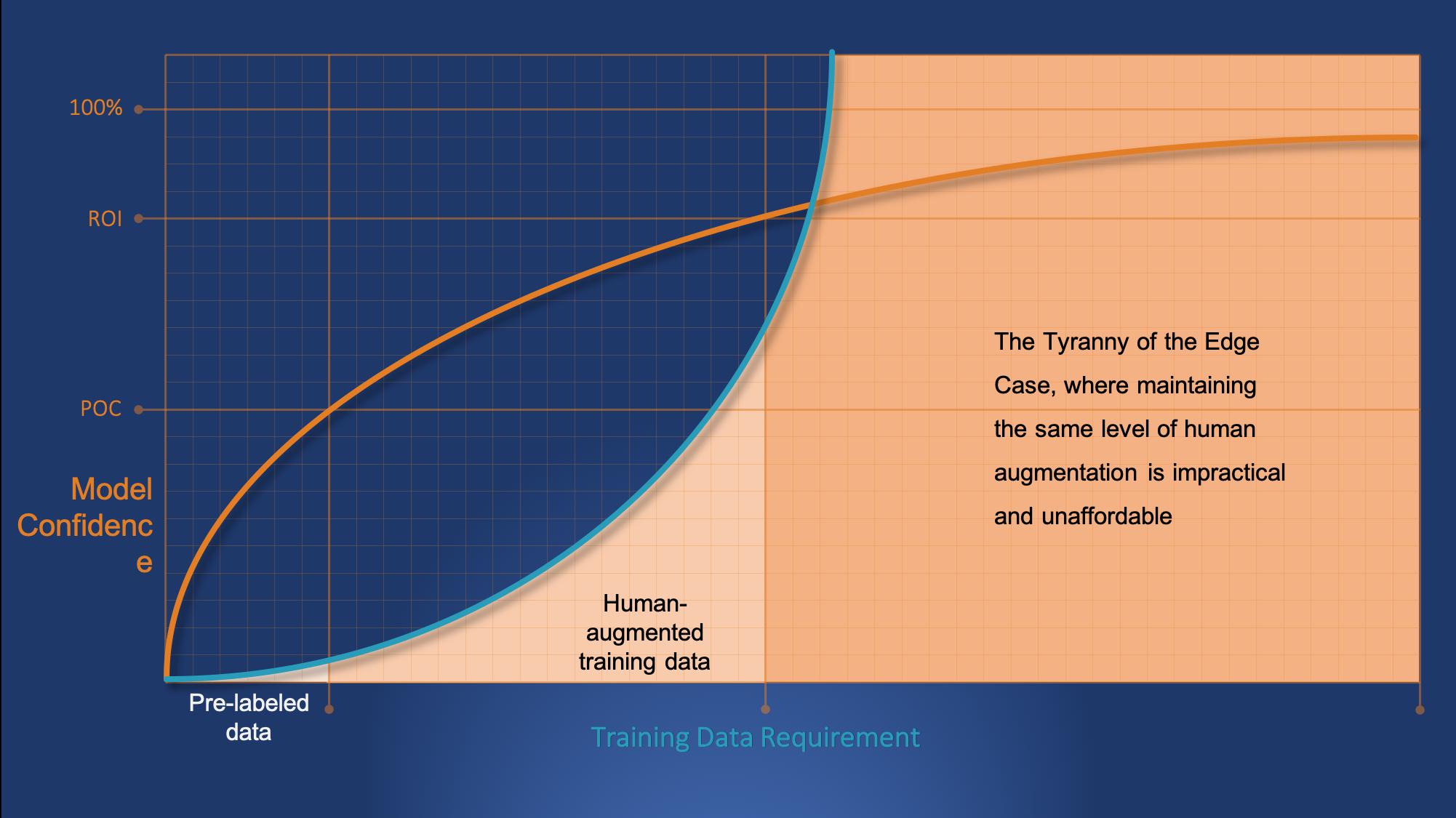 Model Confidence vs Training Data4